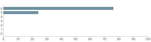 Chart?cht=bhs&chs=500x140&chbh=10&chco=6f92a3&chxt=x,y&chd=t:76,24,0,0,0,0,0&chm=t+76%,333333,0,0,10|t+24%,333333,0,1,10|t+0%,333333,0,2,10|t+0%,333333,0,3,10|t+0%,333333,0,4,10|t+0%,333333,0,5,10|t+0%,333333,0,6,10&chxl=1:|other|indian|hawaiian|asian|hispanic|black|white